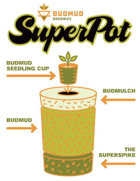 BudMud SuperPot Layers